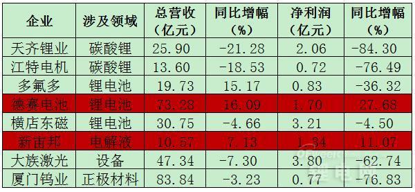 八家锂电上市公司业绩快报分析:盈亏因素各有不同