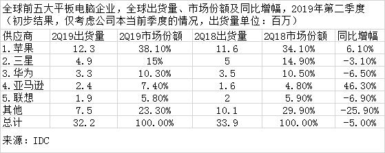 2Q19全球平板电脑出货排名:苹果居榜首 华为第三