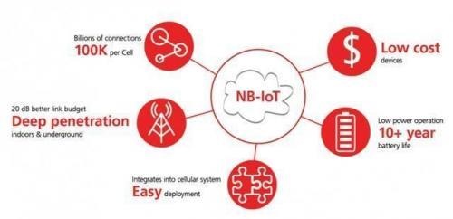 一文读懂NB-IoT的现状、挑战和前景