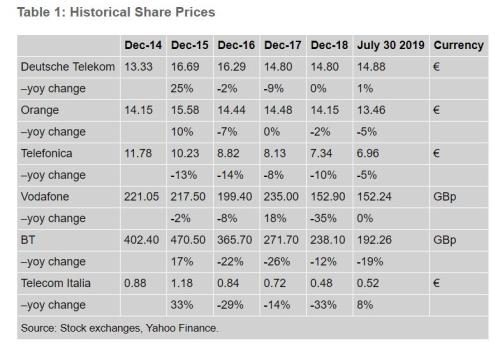 欧洲电信业困局:投资者长期遭受打击 悲观情绪弥漫