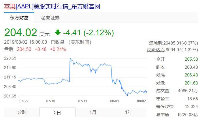 投行分析师点评苹果财报:iPhone想恢复增长要靠5G