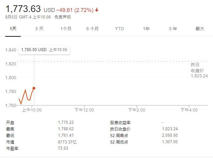 苹果和亚马逊市值双双跌破9000亿美元大关