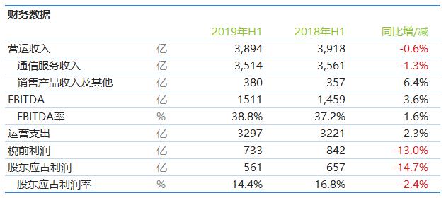 中国移动2019年上半年净利润561亿元 同比下降14.6%