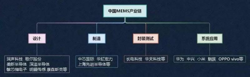 国内厂商积极布局MEMS传感器 抢吃数百亿市场蛋糕