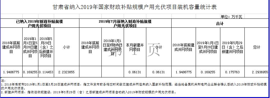 甘肃、广东公布2019年7月户用光伏项目补贴名单