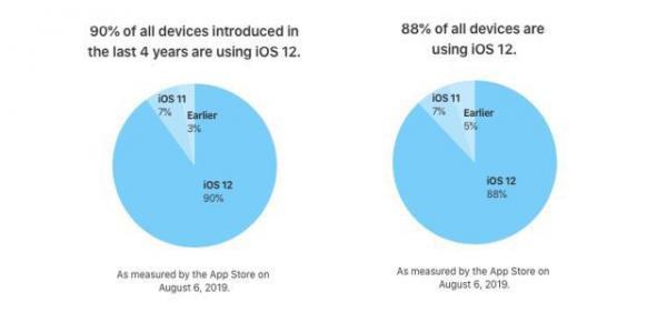 高达88%,iOS 12的安装率又破纪录了!