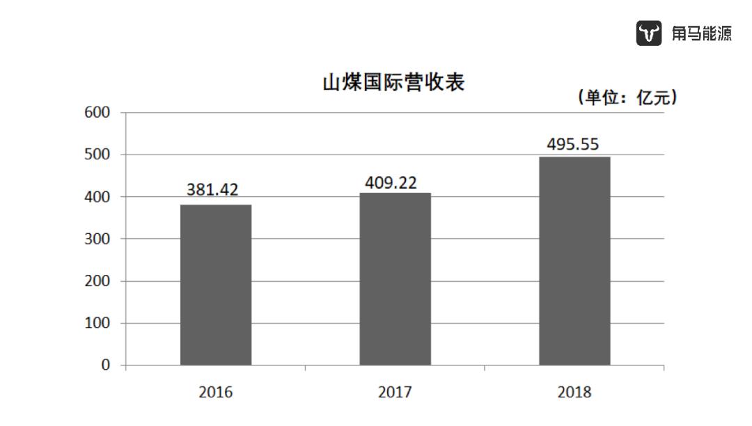 """煤企转型启示录 Ⅰ:山煤投""""石""""问路"""
