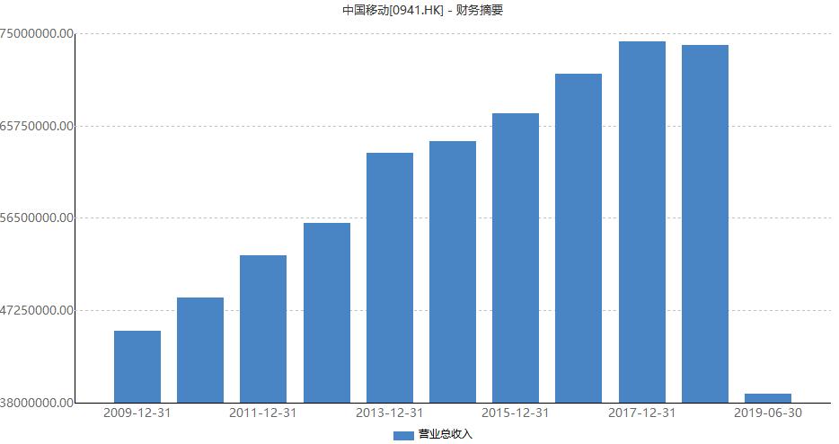 5G会是救星吗?流量红利消退,中国移动上半年净利润大降14.6%