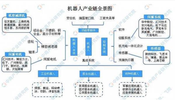 2019中国机器人产业链及市场规模分析