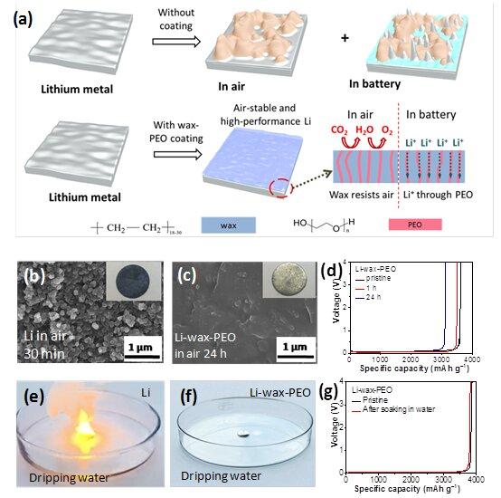 天津大学合作清华大学研发蜡-PEO涂层 可制成防水/空气稳定的锂金属阳极