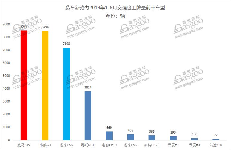 蔚来汽车7月销量快报:ES6突破1000辆 ES8下滑至436辆
