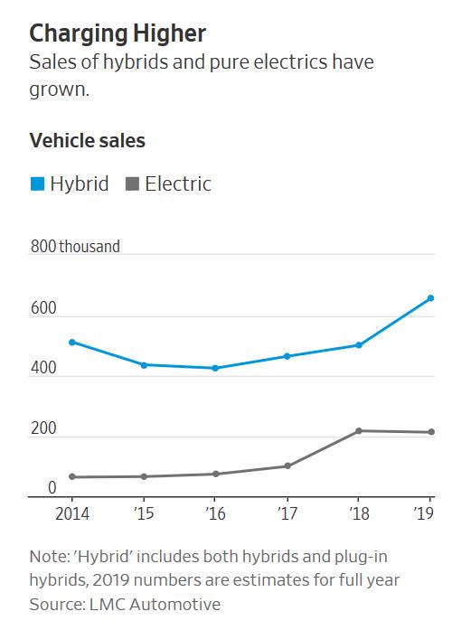 大众通用将告别混动车 全面投资电动汽车