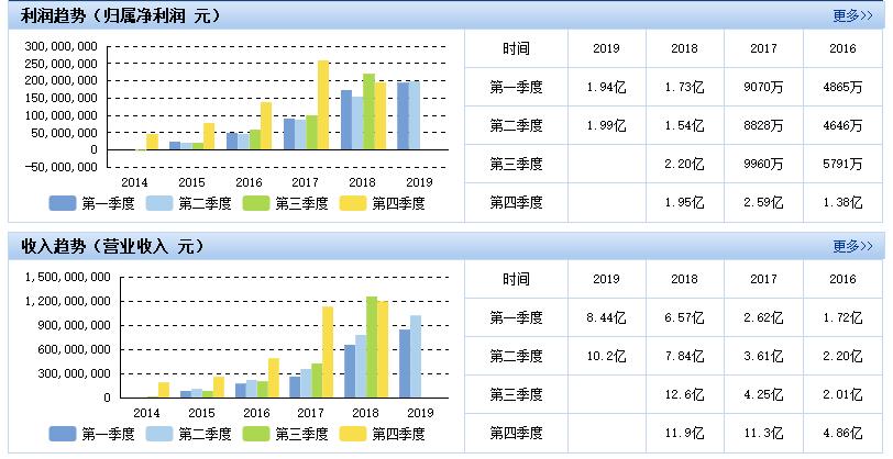先导智能:半年度营收增近30%,锂电设备龙头稳中有进