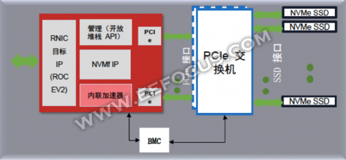 FPGA是否可以脱离CPU独立部署?
