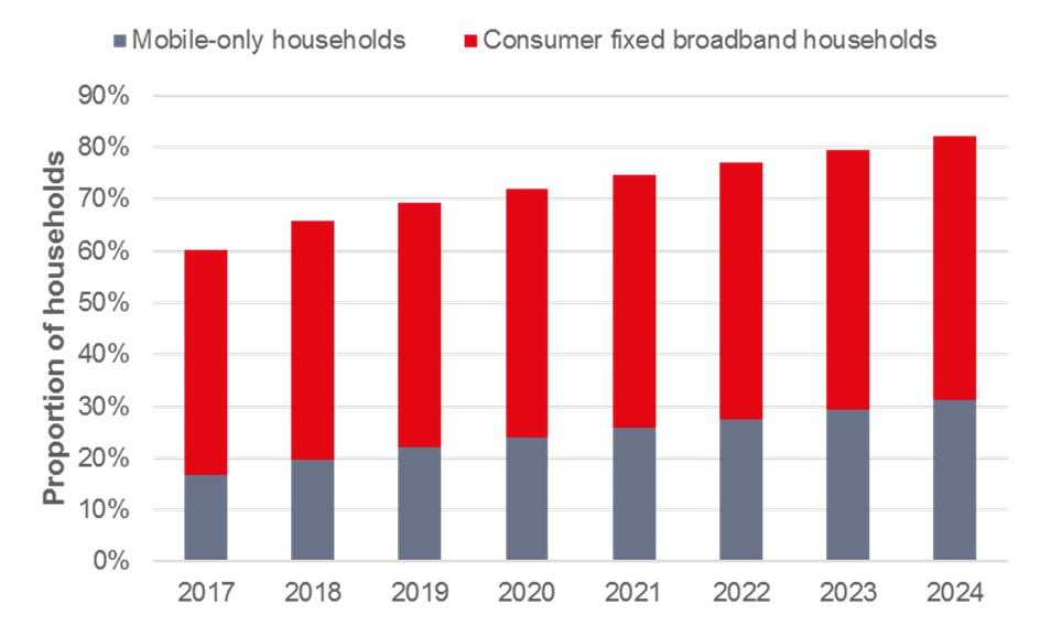 Ovum预测:到2024年1/3的家庭将会是mobile-only用户