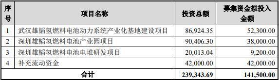 雄韬股份拟募集14.15亿元 抢占氢燃料电池业制高点