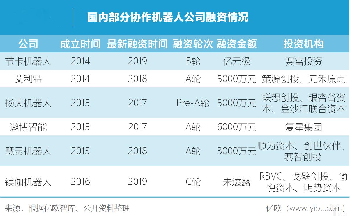 节卡机器人开启华南布局,国产协作机器人或将逆势翻盘?
