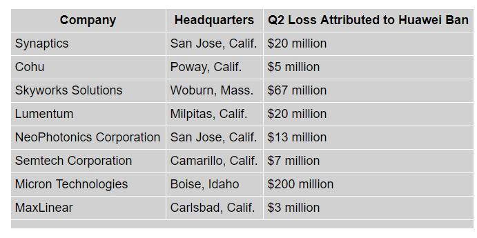 亏损4.35亿美元!饱受华为禁令之苦,二季度这些美国公司交出最差成绩单!