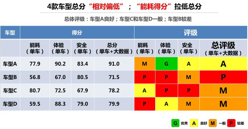 中国新能源汽车评价规程正式发布 四款纯电动车型得分较低