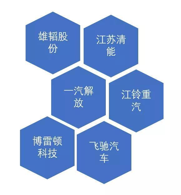 6企业暗战!中国氢燃料电池重卡揭幕战打响