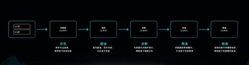 智伴小Y便携机器人发布!4大版块超越你我想象