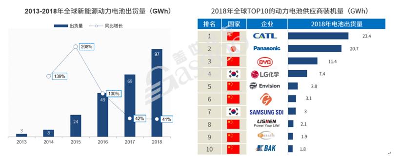 补贴退坡/日韩发力 2020年电池企业仅存20余家?