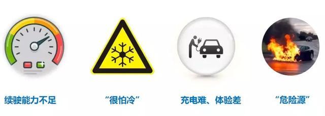 新能源汽车评价规程揭伤疤:怕低温、怕高速