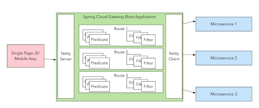基于Redis实现Spring Cloud Gateway的动态管理