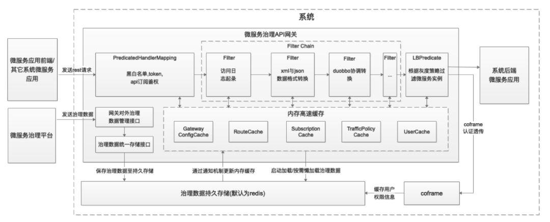 基于Redis实现Spring Cloud Gateway的动态管理- 广东省云计算