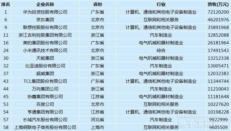 重磅:2019中国民营企业500强发布,这些电子相关企业上榜!