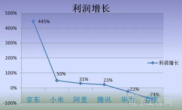 BAT华为小米京东期中考试成绩单出炉,人工智能与物联网成新增长点