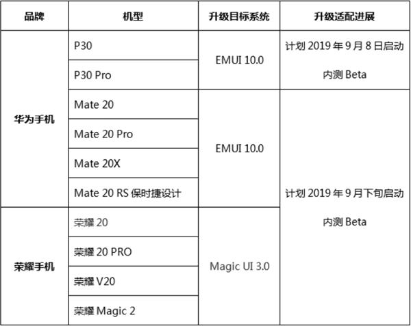 华为EMUI10即将内测:P30系列率先尝鲜