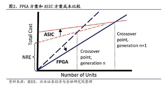 FPGA频刷存在感 这块芯片究竟有何特别之处?
