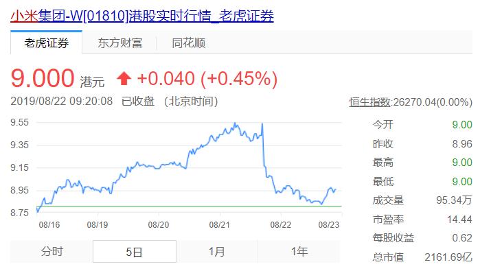 小米半年报:业绩不断增长,股价跌跌不休