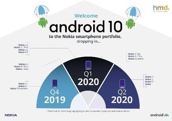 HMD公布诺基亚安卓10升级 将从2019年第四季度开始