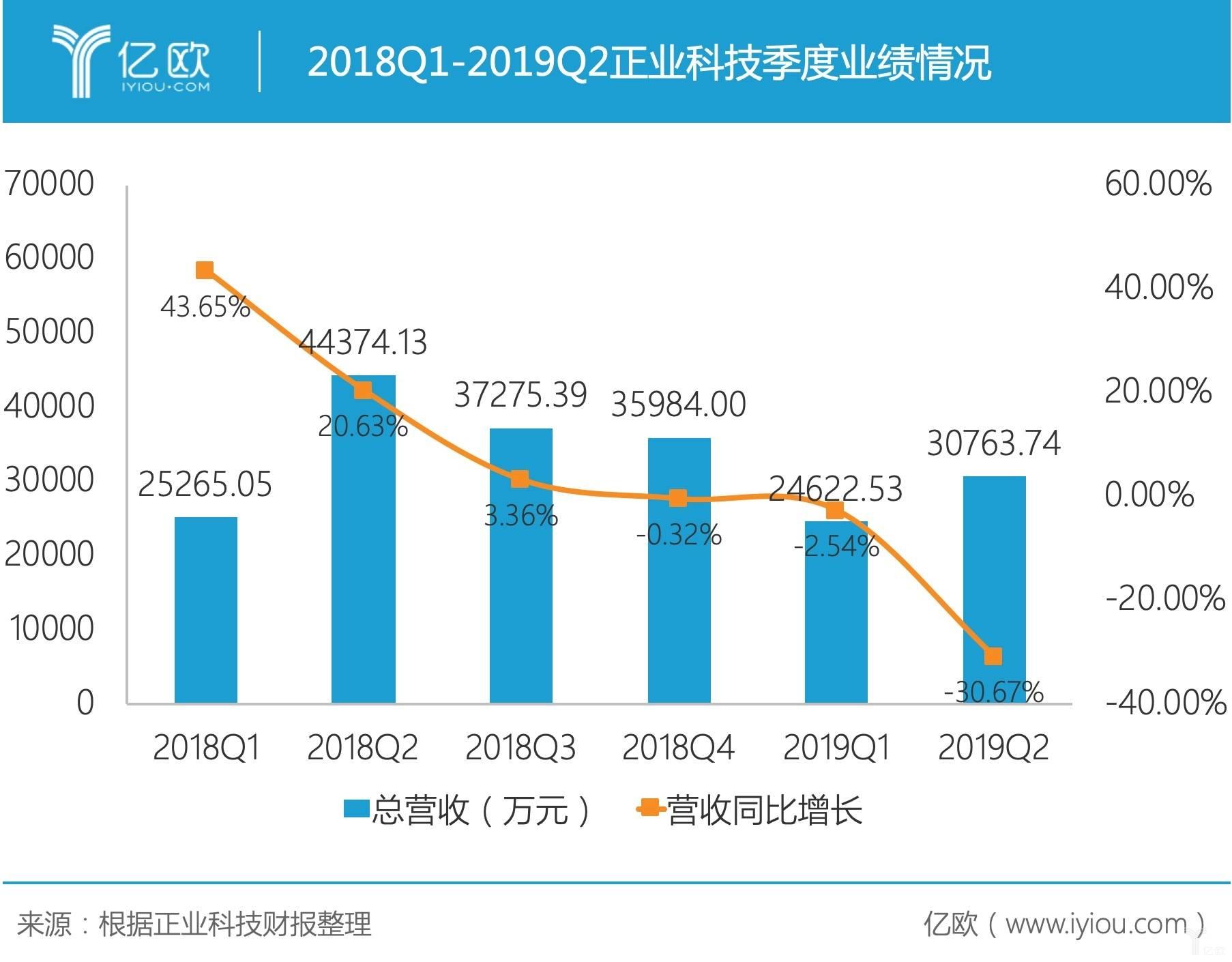 正业科技2019年中报公布:净利骤降64.99%,转型需求迫切