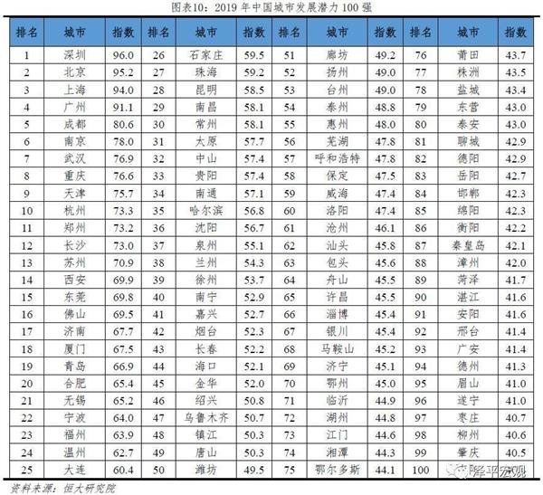 2019年中国城市发展潜力排名出炉:深圳第一