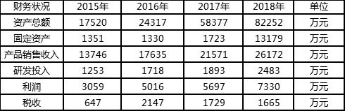 """光库科技正式参评""""维科杯·OFweek 2019 激光行业最具成长力企业奖"""""""