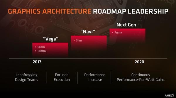 AMD RDNA架构手机GPU 2021年见