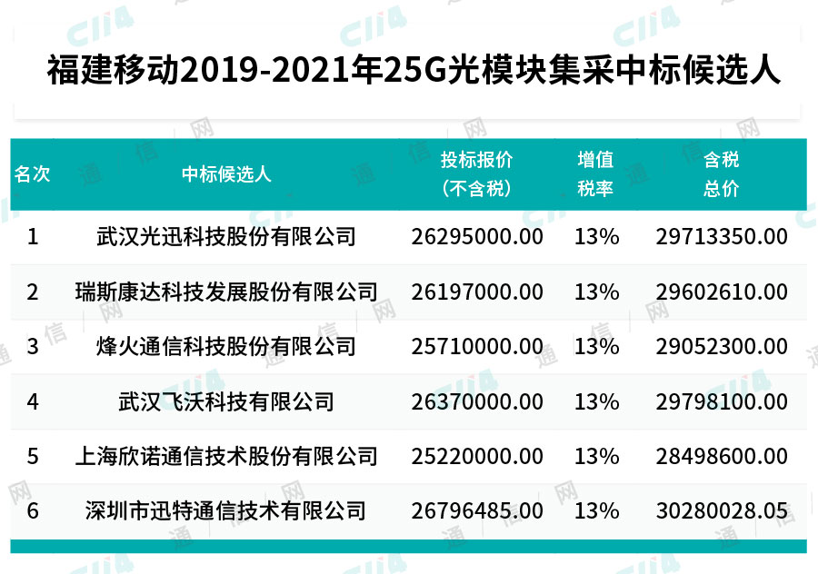 福建移动公布25G光模块集采中标候选人:光迅、烽火等6企业入选