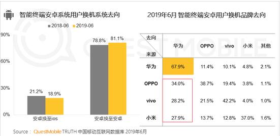 QestMobile:华为苹果份额已相差不到2% 安卓手机华为忠诚度最高