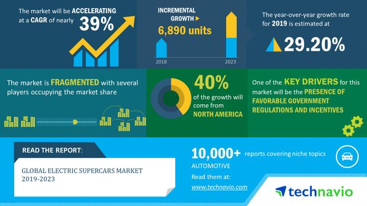 2019-2023年全球电动超跑市场年复合增长率近39%