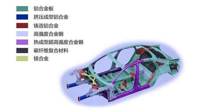 为何轻量化车身设计是电动汽车增加续航里程最有效途径?