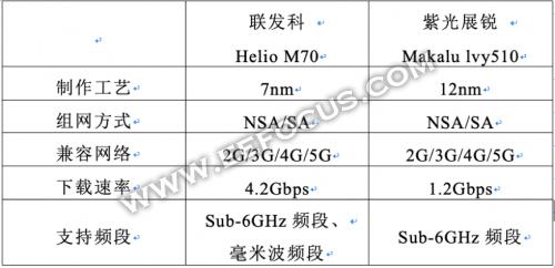 联发科Helio M70 &紫光展锐 Makalu lvy510,谁会成为5G时代的佼佼者?