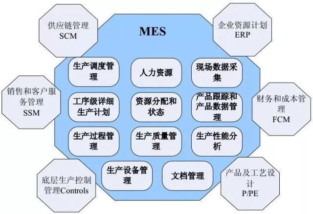 仙知机器人|MES、WMS、ERP与工业4.0时代下的智能制造