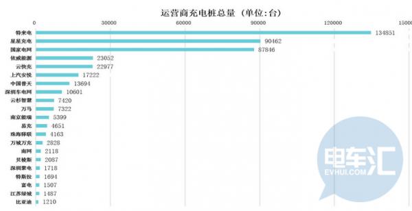 央视曝光背后,国内7成充电桩竟是没有3C认证的不合格产品?