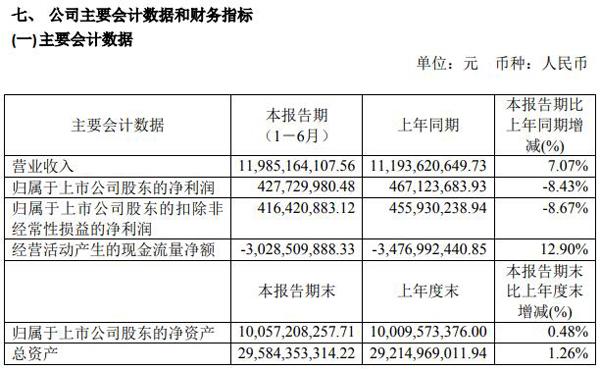 烽火通信上半年营收119.85亿元 同比增长7.07%