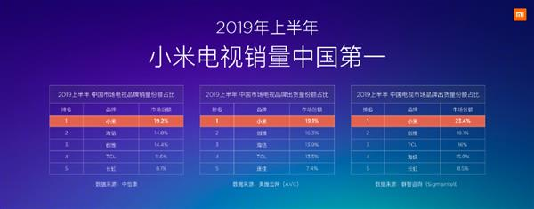 小米电视为何做到中国第一?卢伟冰:四大原因