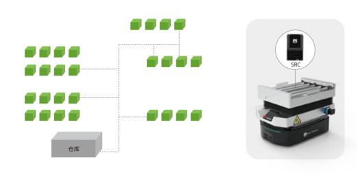 成功案例|仙知机器人智能物流解决方案,助力客户轻松解决产线对接