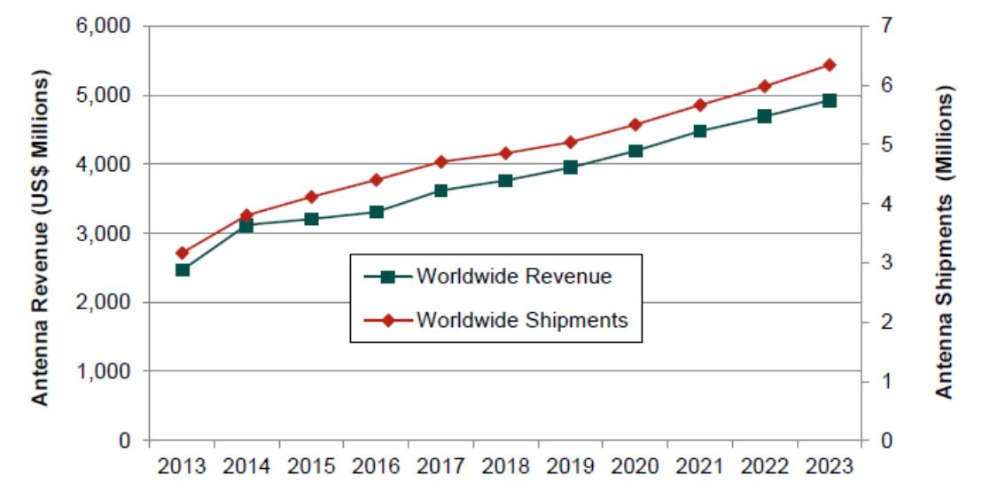 华为4年蝉联全球第一,基站天线市场未来可期